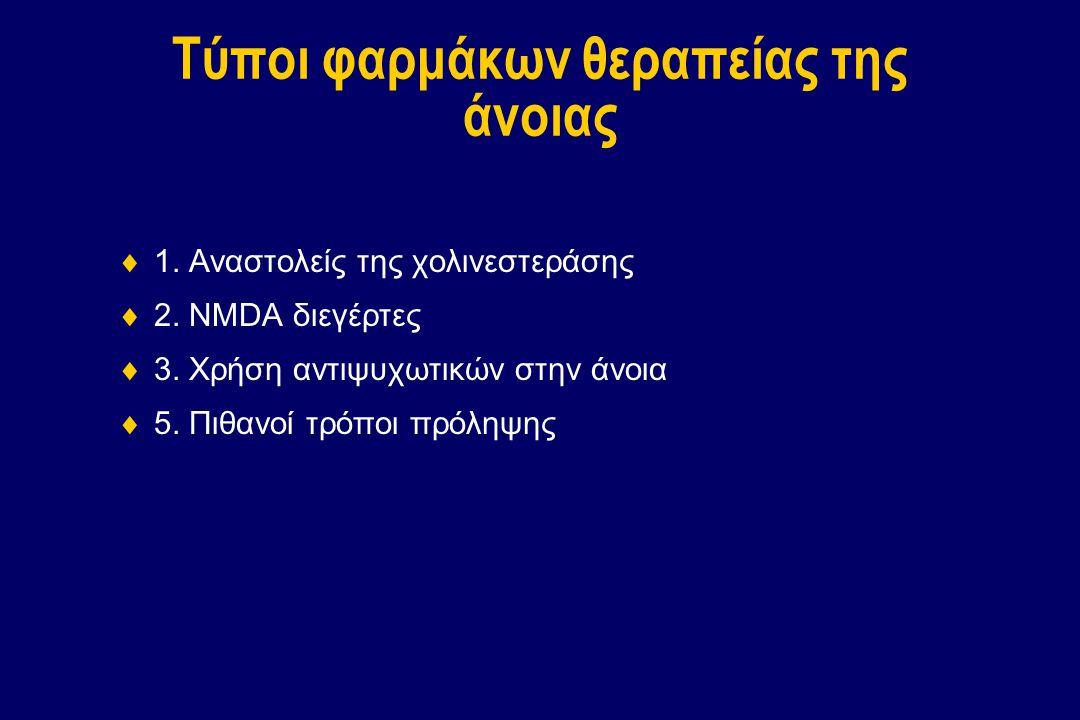 Τύποι φαρμάκων θεραπείας της άνοιας  1. Αναστολείς της χολινεστεράσης  2. NMDA διεγέρτες  3. Χρήση αντιψυχωτικών στην άνοια  5. Πιθανοί τρόποι πρό
