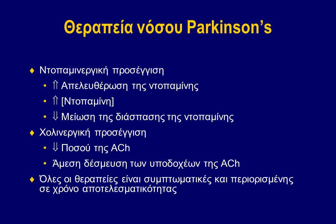 Θεραπεία νόσου Parkinson's  Ντοπαμινεργική προσέγγιση  Απελευθέρωση της ντοπαμίνης  [Ντοπαμίνη]  Μείωση της διάσπασης της ντοπαμίνης  Χολινεργική