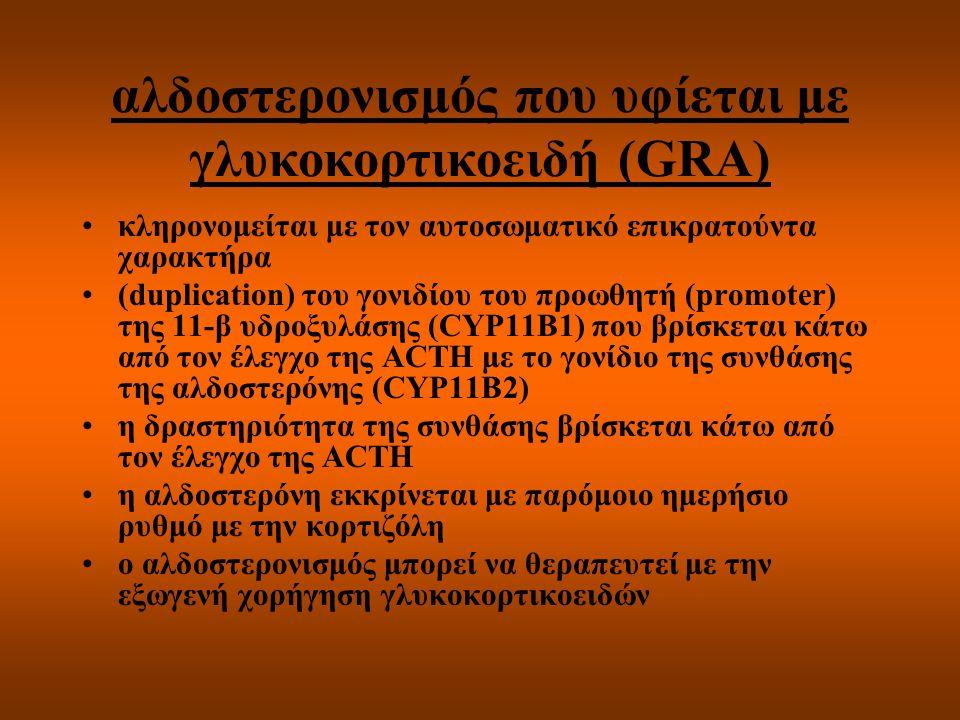 αλδοστερονισμός που υφίεται με γλυκοκορτικοειδή (GRA) κληρονομείται με τον αυτοσωματικό επικρατούντα χαρακτήρα (duplication) του γονιδίου του προωθητή