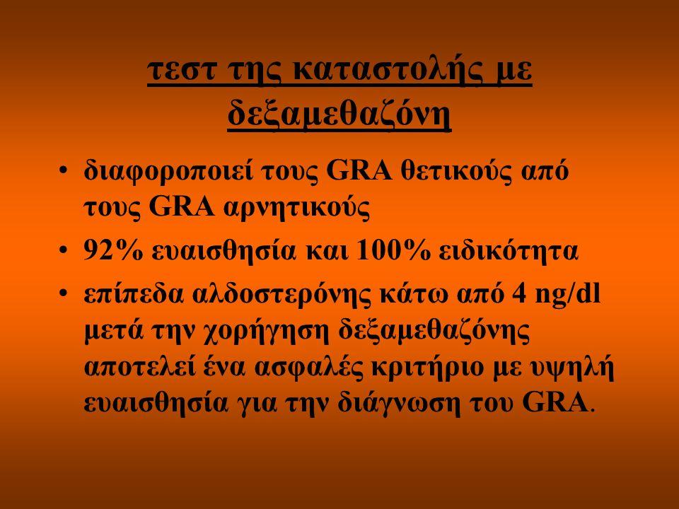 τεστ της καταστολής με δεξαμεθαζόνη διαφοροποιεί τους GRA θετικούς από τους GRA αρνητικούς 92% ευαισθησία και 100% ειδικότητα επίπεδα αλδοστερόνης κάτ
