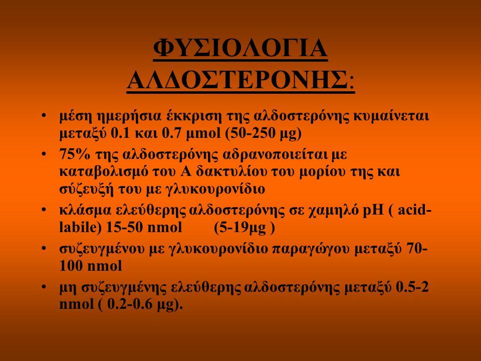 ΦΥΣΙΟΛΟΓΙΑ ΑΛΔΟΣΤΕΡΟΝΗΣ: μέση ημερήσια έκκριση της αλδοστερόνης κυμαίνεται μεταξύ 0.1 και 0.7 μmol (50-250 μg) 75% της αλδοστερόνης αδρανοποιείται με