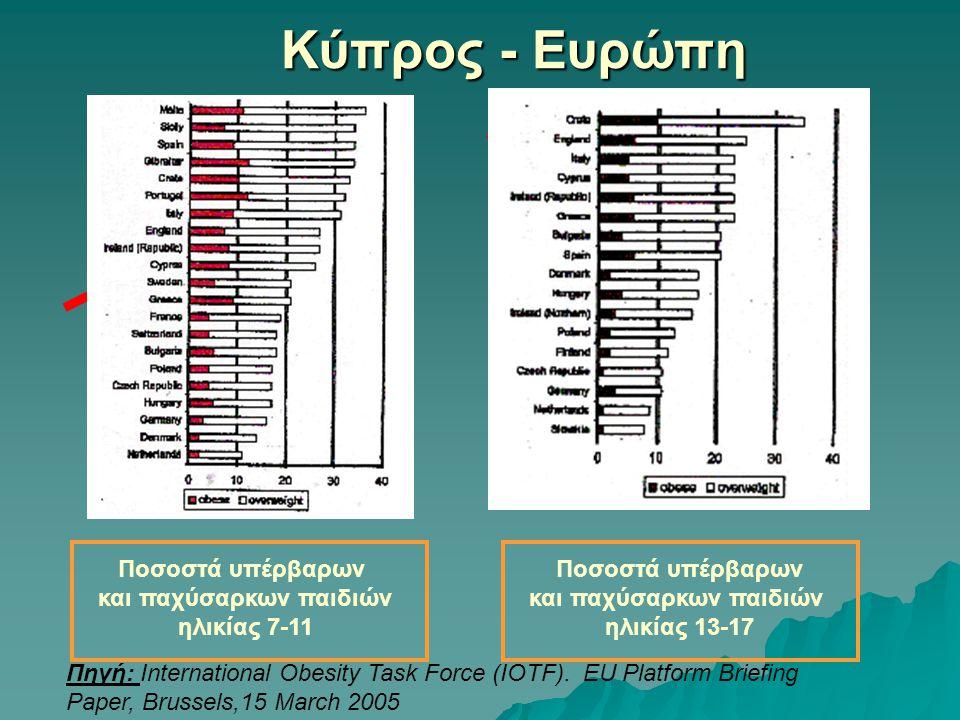 Κύπρος - Ευρώπη Ποσοστά υπέρβαρων και παχύσαρκων παιδιών ηλικίας 7-11 Ποσοστά υπέρβαρων και παχύσαρκων παιδιών ηλικίας 13-17 Πηγή: International Obesity Task Force (IOTF).