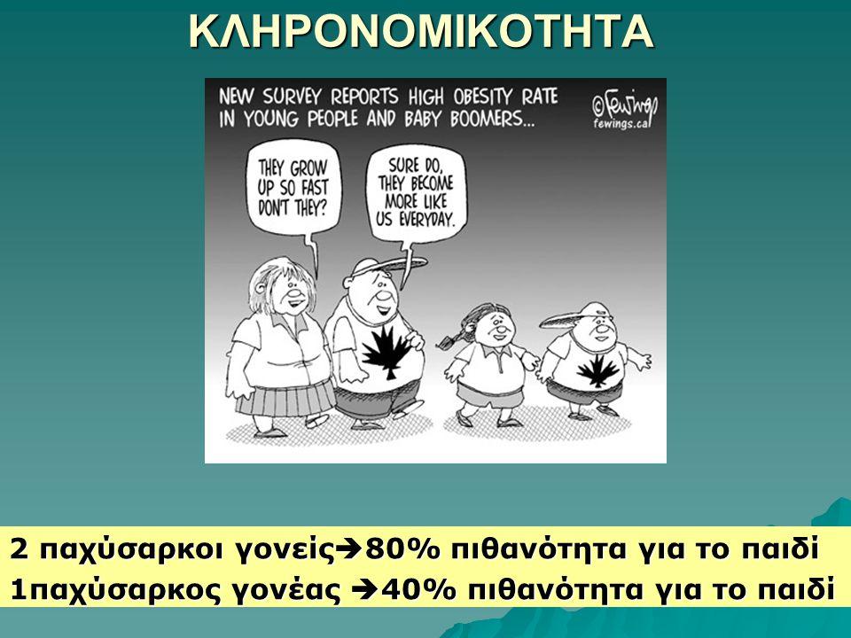 ΚΛΗΡΟΝΟΜΙΚΟΤΗΤΑ 2 παχύσαρκοι γονείς  80% πιθανότητα για το παιδί 1παχύσαρκος γονέας  40% πιθανότητα για το παιδί