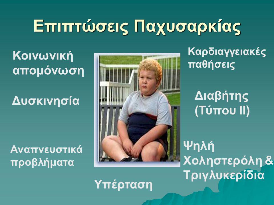 Επιπτώσεις Παχυσαρκίας Κοινωνική απομόνωση Αναπνευστικά προβλήματα Υπέρταση Καρδιαγγειακές παθήσεις Δυσκινησία Ψηλή Χοληστερόλη & Τριγλυκερίδια Διαβήτης (Τύπου II)
