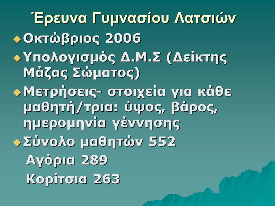 Έρευνα Γυμνασίου Λατσιών  Οκτώβριος 2006  Υπολογισμός Δ.Μ.Σ (Δείκτης Μάζας Σώματος)  Μετρήσεις- στοιχεία για κάθε μαθητή/τρια: ύψος, βάρος, ημερομηνία γέννησης  Σύνολο μαθητών 552 Αγόρια 289 Αγόρια 289 Κορίτσια 263 Κορίτσια 263