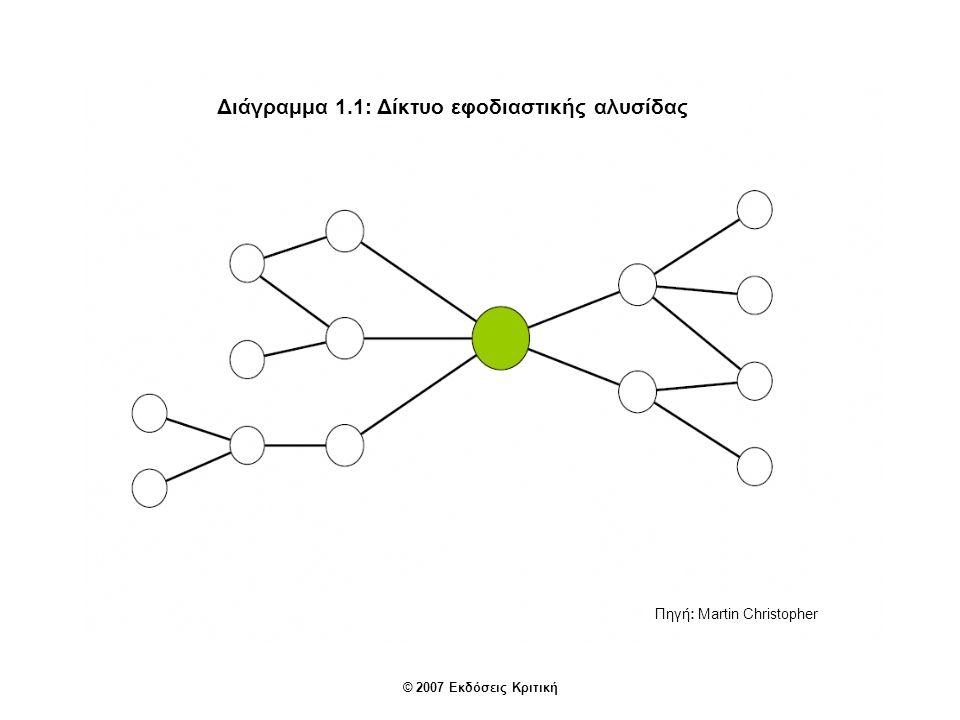 © 2007 Εκδόσεις Κριτική Διάγραμμα 1.1: Δίκτυο εφοδιαστικής αλυσίδας Πηγή: Martin Christopher