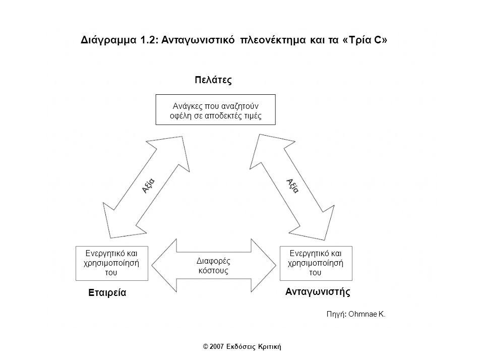 © 2007 Εκδόσεις Κριτική Πηγή: Ohmnae K. Διάγραμμα 1.2: Ανταγωνιστικό πλεονέκτημα και τα «Τρία C» Πελάτες Ανάγκες που αναζητούν οφέλη σε αποδεκτές τιμέ
