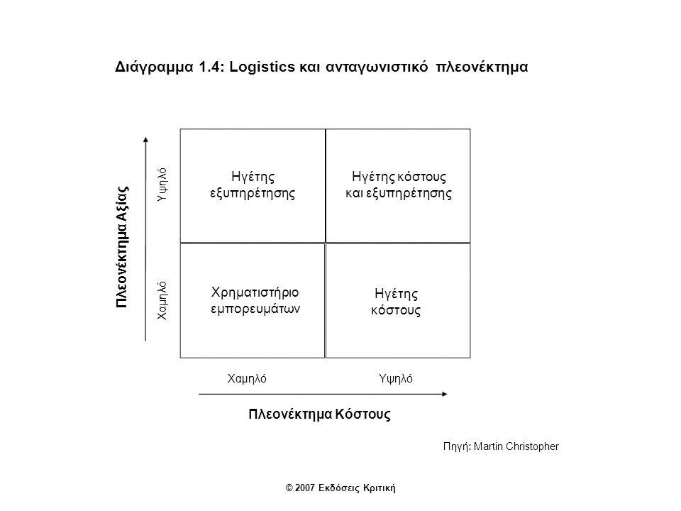 © 2007 Εκδόσεις Κριτική Διάγραμμα 1.4: Logistics και ανταγωνιστικό πλεονέκτημα Πλεονέκτημα Αξίας Πλεονέκτημα Κόστους Υψηλό Χαμηλό Πηγή: Martin Christopher ΥψηλόΧαμηλό Ηγέτης εξυπηρέτησης Ηγέτης κόστους και εξυπηρέτησης Χρηματιστήριο εμπορευμάτων Ηγέτης κόστους