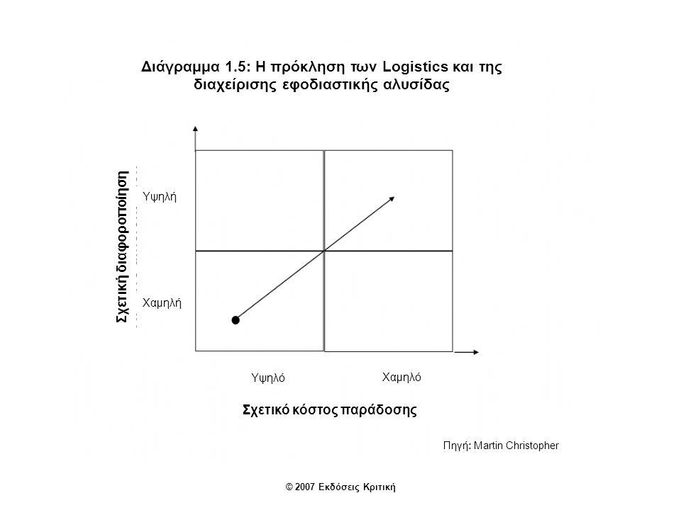 © 2007 Εκδόσεις Κριτική Πηγή: Martin Christopher Διάγραμμα 1.5: Η πρόκληση των Logistics και της διαχείρισης εφοδιαστικής αλυσίδας Σχετική διαφοροποίηση Σχετικό κόστος παράδοσης Υψηλό Χαμηλό Υψηλή Χαμηλή