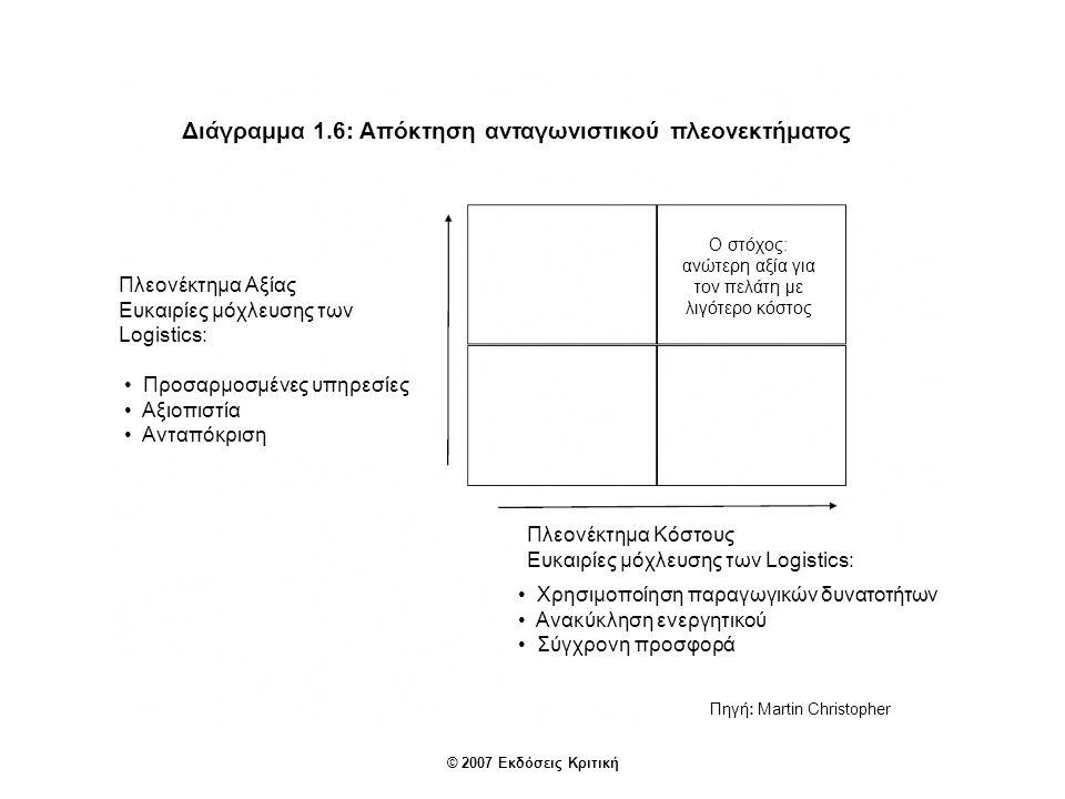 © 2007 Εκδόσεις Κριτική Διάγραμμα 1.6: Απόκτηση ανταγωνιστικού πλεονεκτήματος Ο στόχος: ανώτερη αξία για τον πελάτη με λιγότερο κόστος Πλεονέκτημα Αξίας Ευκαιρίες μόχλευσης των Logistics: Προσαρμοσμένες υπηρεσίες Αξιοπιστία Ανταπόκριση Πλεονέκτημα Κόστους Ευκαιρίες μόχλευσης των Logistics: Χρησιμοποίηση παραγωγικών δυνατοτήτων Ανακύκληση ενεργητικού Σύγχρονη προσφορά Πηγή: Martin Christopher