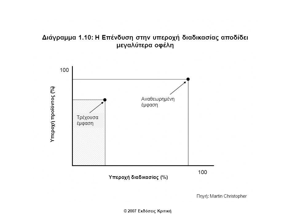 © 2007 Εκδόσεις Κριτική Διάγραμμα 1.10: Η Επένδυση στην υπεροχή διαδικασίας αποδίδει μεγαλύτερα οφέλη Πηγή: Martin Christopher Υπεροχή προϊόντος (%) Υπεροχή διαδικασίας (%) Τρέχουσα έμφαση Αναθεωρημένη έμφαση