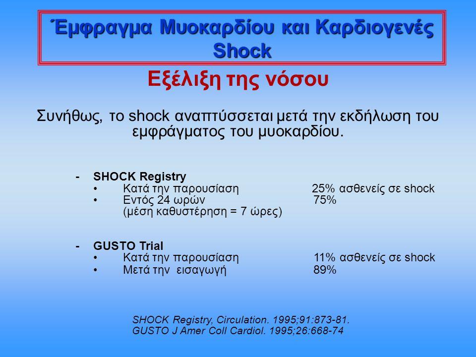 Εξέλιξη της νόσου Συνήθως, το shock αναπτύσσεται μετά την εκδήλωση του εμφράγματος του μυοκαρδίου. -SHOCK Registry Κατά την παρουσίαση 25% ασθενείς σε