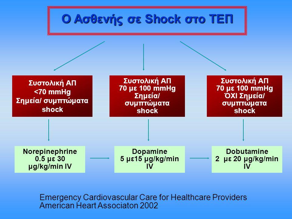 Συστολική ΑΠ <70 mmHg Σημεία/ συμπτώματα shock Συστολική ΑΠ 70 με 100 mmHg Σημεία/ συμπτώματα shock Συστολική ΑΠ 70 με 100 mmHg ΌΧΙ Σημεία/ συμπτώματα