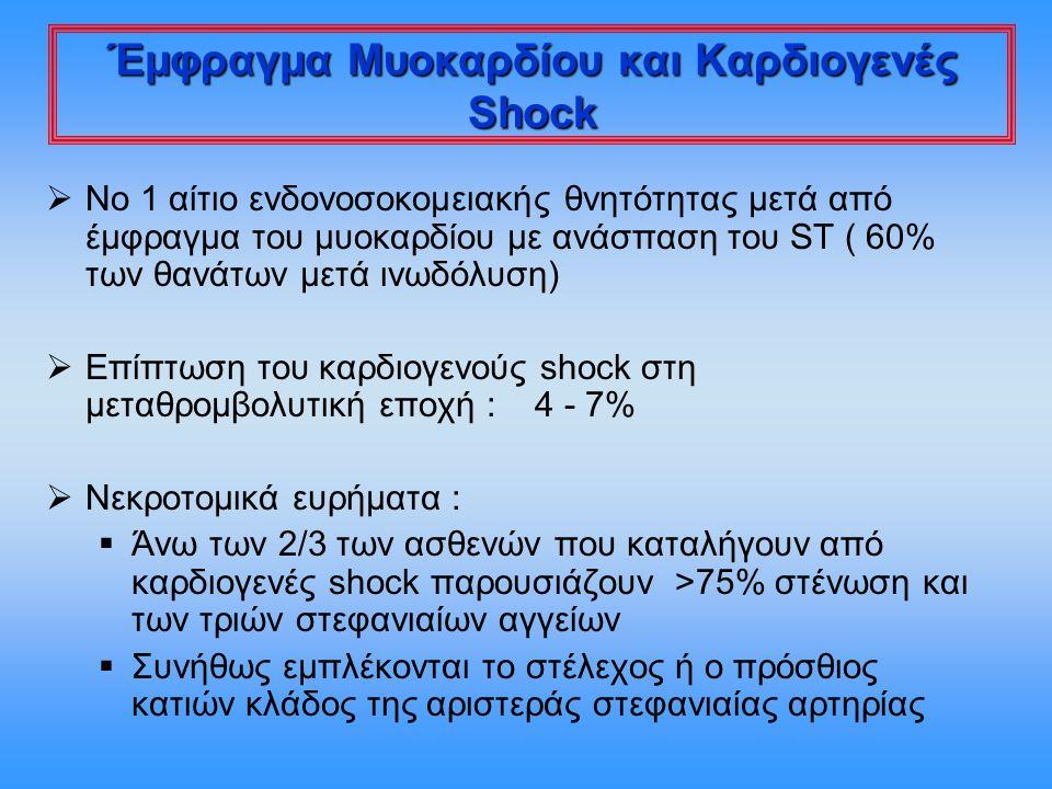 Έμφραγμα Μυοκαρδίου και Καρδιογενές Shock  Νο 1 αίτιο ενδονοσοκομειακής θνητότητας μετά από έμφραγμα του μυοκαρδίου με ανάσπαση του ST ( 60% των θανά