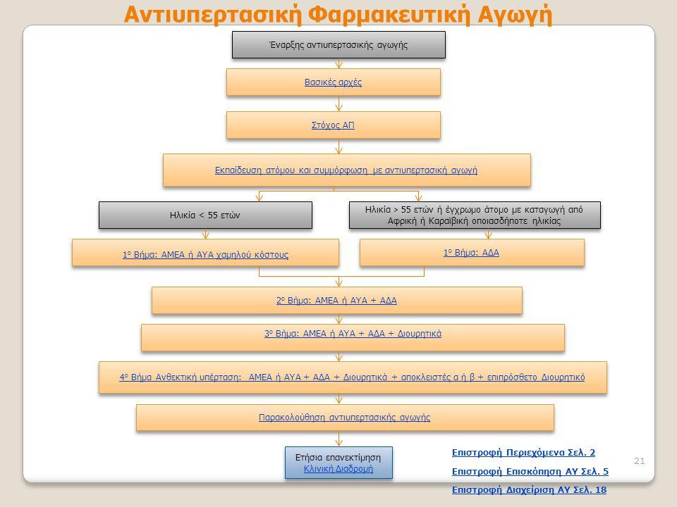Έναρξης αντιυπερτασικής αγωγής Βασικές αρχές Στόχος ΑΠ Εκπαίδευση ατόμου και συμμόρφωση με αντιυπερτασική αγωγή Ηλικία < 55 ετών Ηλικία > 55 ετών ή έγ