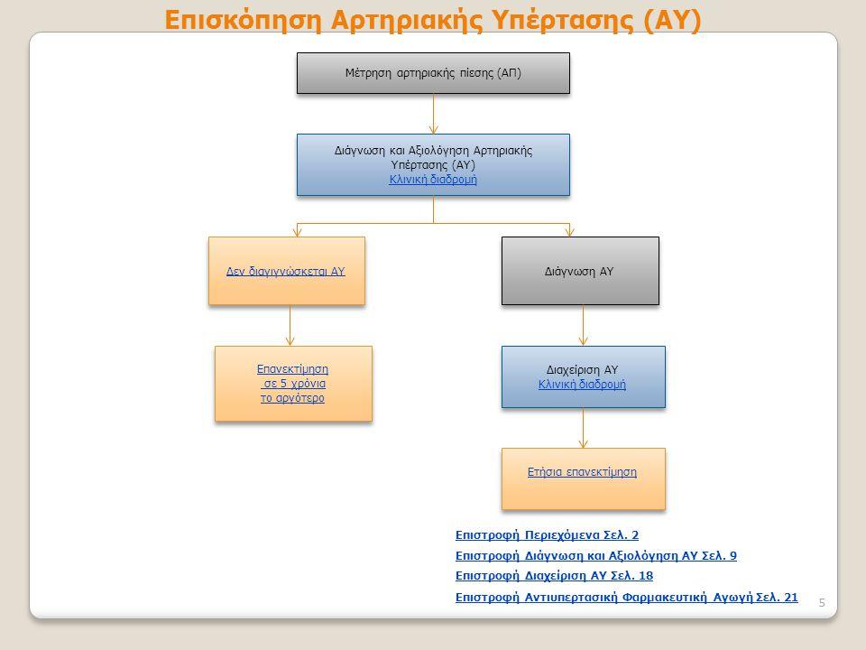 Μέτρηση αρτηριακής πίεσης (ΑΠ) Διάγνωση και Αξιολόγηση Αρτηριακής Υπέρτασης (ΑΥ) Κλινική διαδρομή Διάγνωση και Αξιολόγηση Αρτηριακής Υπέρτασης (ΑΥ) Κλ
