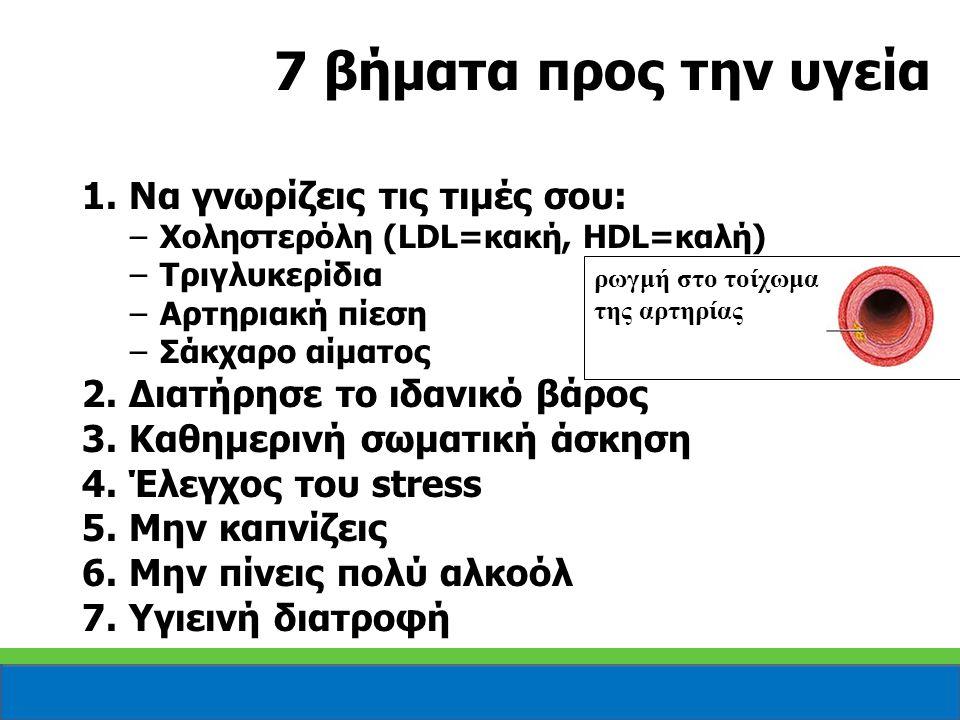 7 βήματα προς την υγεία ρωγμή στο τοίχωμα της αρτηρίας 1. Να γνωρίζεις τις τιμές σου: –Χοληστερόλη (LDL=κακή, HDL=καλή) –Τριγλυκερίδια –Αρτηριακή πίεσ