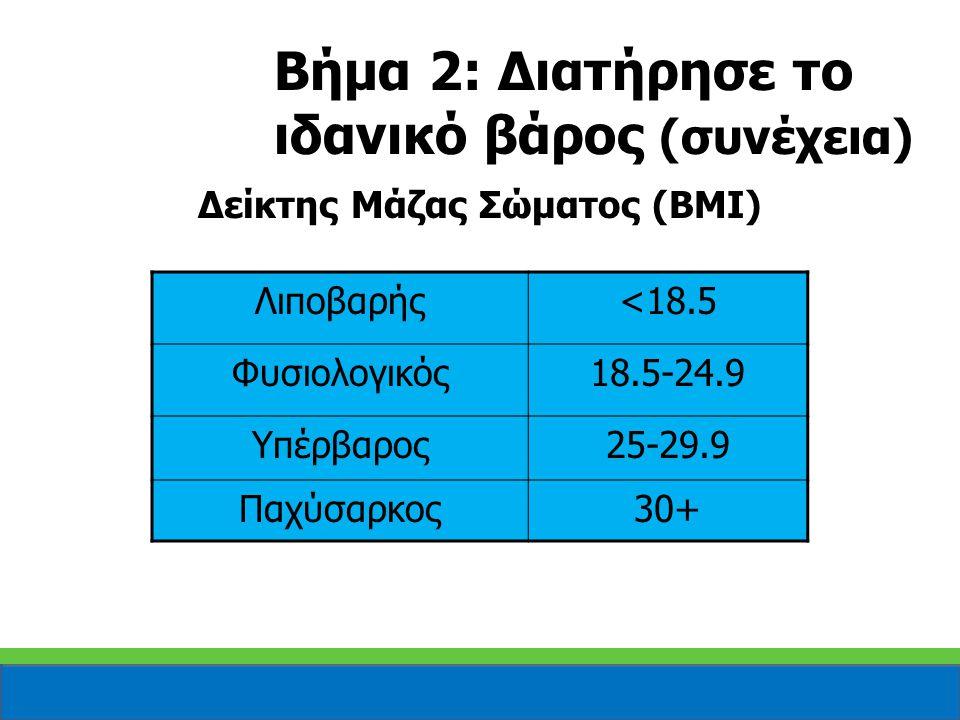 Δείκτης Μάζας Σώματος (BMI) Λιποβαρής<18.5 Φυσιολογικός18.5-24.9 Υπέρβαρος25-29.9 Παχύσαρκος30+ Βήμα 2: Διατήρησε το ιδανικό βάρος (συνέχεια)