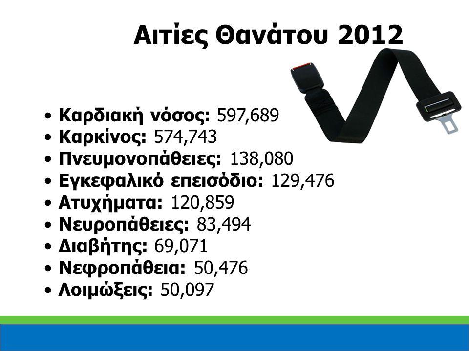 Αιτίες Θανάτου 2012 Καρδιακή νόσος: 597,689 Καρκίνος: 574,743 Πνευμονοπάθειες: 138,080 Εγκεφαλικό επεισόδιο: 129,476 Ατυχήματα: 120,859 Νευροπάθειες:
