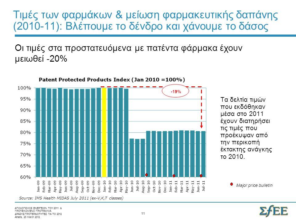 Τιμές των φαρμάκων & μείωση φαρμακευτικής δαπάνης (2010-11): Bλέπουμε το δένδρο και χάνουμε το δάσος -19% Major price bulletin Source: IMS Health MIDAS July 2011 (ex-V,K,T classes) Τα δελτία τιμών που εκδόθηκαν μέσα στο 2011 έχουν διατηρήσει τις τιμές που προέκυψαν από την περικοπή έκτακτης ανάγκης το 2010.