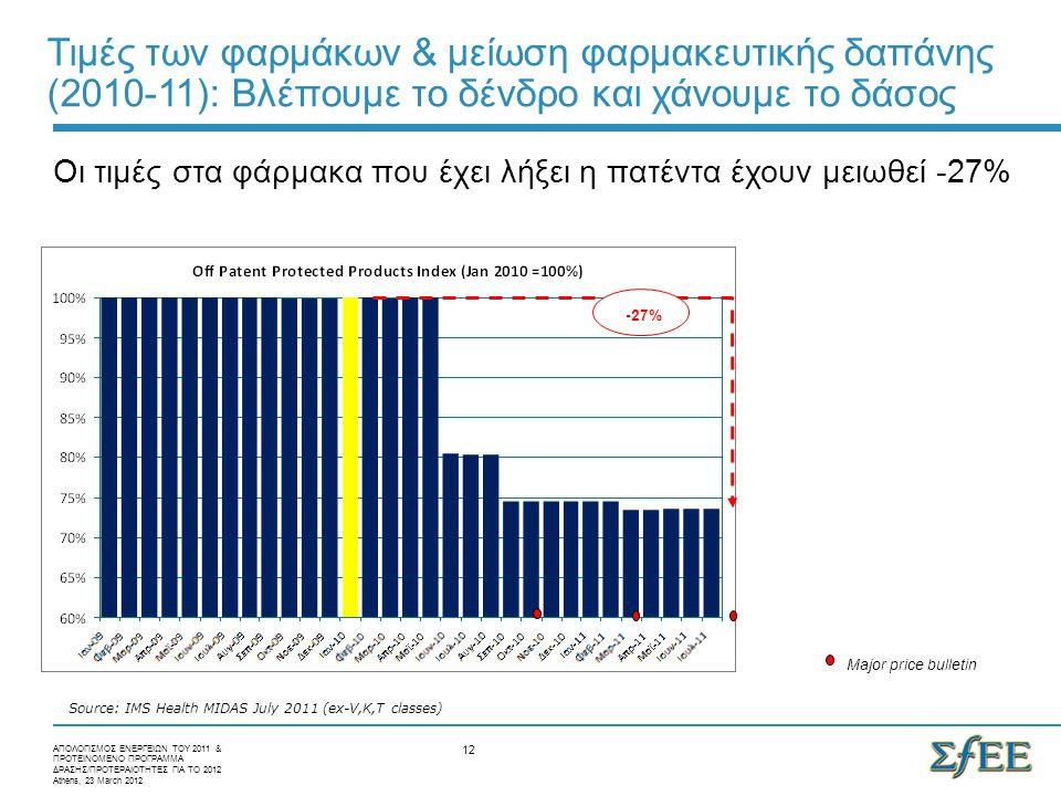 12 -27% Source: IMS Health MIDAS July 2011 (ex-V,K,T classes) Major price bulletin ΑΠΟΛΟΓΙΣΜΟΣ ΕΝΕΡΓΕΙΩΝ ΤΟΥ 2011 & ΠΡΟΤΕΙΝΟΜΕΝΟ ΠΡΟΓΡΑΜΜΑ ΔΡΑΣΗΣ/ΠΡΟΤΕΡΑΙΟΤΗΤΕΣ ΓΙΑ ΤΟ 2012 Athens, 23 March 2012 Οι τιμές στα φάρμακα που έχει λήξει η πατέντα έχουν μειωθεί -27% Τιμές των φαρμάκων & μείωση φαρμακευτικής δαπάνης (2010-11): Bλέπουμε το δένδρο και χάνουμε το δάσος