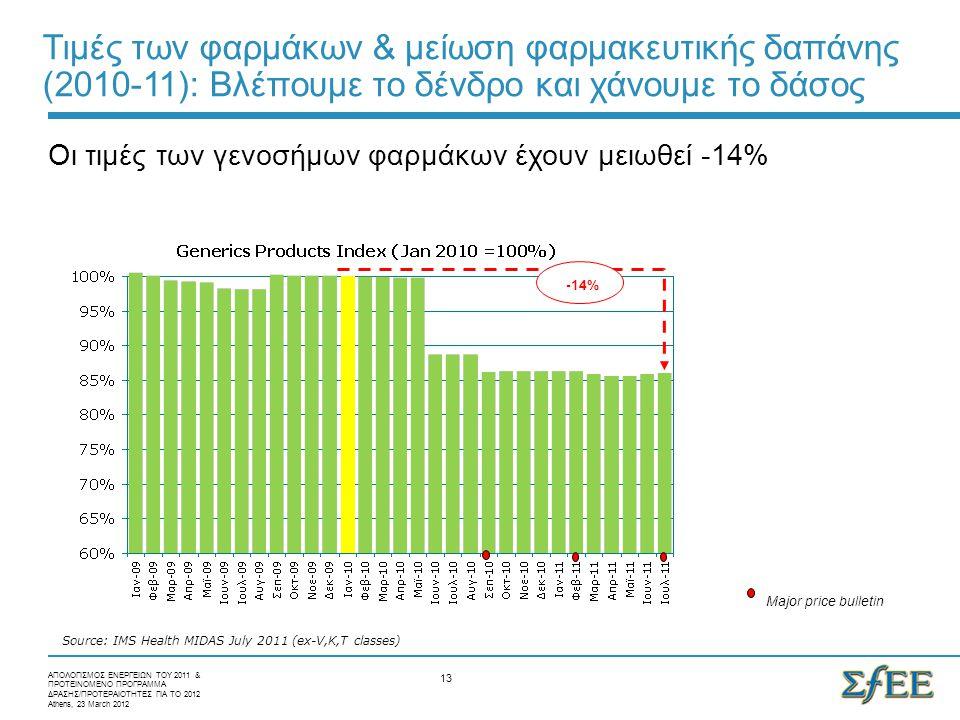 13 -14% Source: IMS Health MIDAS July 2011 (ex-V,K,T classes) Major price bulletin ΑΠΟΛΟΓΙΣΜΟΣ ΕΝΕΡΓΕΙΩΝ ΤΟΥ 2011 & ΠΡΟΤΕΙΝΟΜΕΝΟ ΠΡΟΓΡΑΜΜΑ ΔΡΑΣΗΣ/ΠΡΟΤ