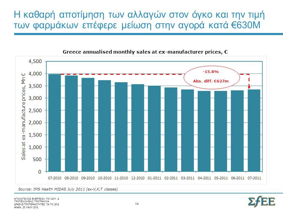 Η καθαρή αποτίμηση των αλλαγών στον όγκο και την τιμή των φαρμάκων επέφερε μείωση στην αγορά κατά €630M Greece annualised monthly sales at ex-manufacturer prices, € -15.8% Abs.