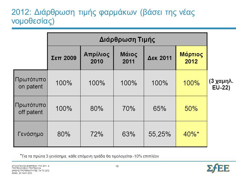 15 2012: Διάρθρωση τιμής φαρμάκων (βάσει της νέας νομοθεσίας) Διάρθρωση Τιμής Σεπ 2009 Απρίλιος 2010 Μάιος 2011 Δεκ 2011 Μάρτιος 2012 Πρωτότυπο on patent 100% Πρωτότυπο off patent 100%80%70%65%50% Γενόσημο 80%72%63%55,25%40%* * Για τα πρώτα 3 γενόσημα, κάθε επόμενη τριάδα θα τιμολογείται -10% επιπλέον ΑΠΟΛΟΓΙΣΜΟΣ ΕΝΕΡΓΕΙΩΝ ΤΟΥ 2011 & ΠΡΟΤΕΙΝΟΜΕΝΟ ΠΡΟΓΡΑΜΜΑ ΔΡΑΣΗΣ/ΠΡΟΤΕΡΑΙΟΤΗΤΕΣ ΓΙΑ ΤΟ 2012 Athens, 23 March 2012 (3 χαμηλ.