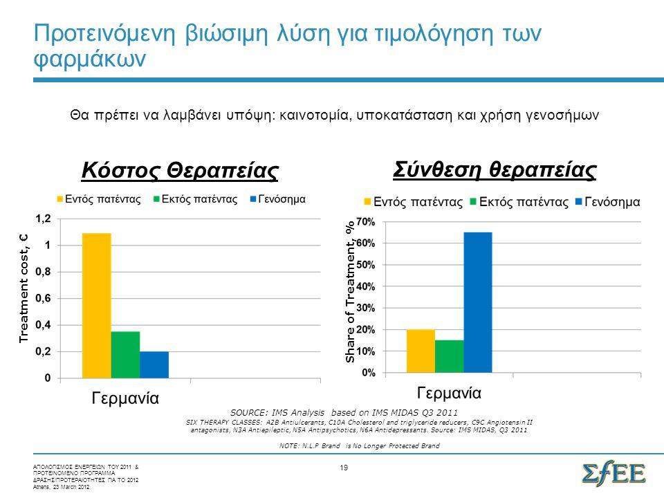Προτεινόμενη βιώσιμη λύση για τιμολόγηση των φαρμάκων Κόστος Θεραπείας ΑΠΟΛΟΓΙΣΜΟΣ ΕΝΕΡΓΕΙΩΝ ΤΟΥ 2011 & ΠΡΟΤΕΙΝΟΜΕΝΟ ΠΡΟΓΡΑΜΜΑ ΔΡΑΣΗΣ/ΠΡΟΤΕΡΑΙΟΤΗΤΕΣ ΓΙΑ ΤΟ 2012 Athens, 23 March 2012 19 Σύνθεση θεραπείας SIX THERAPY CLASSES: A2B Antiulcerants, C10A Cholesterol and triglyceride reducers, C9C Angiotensin II antagonists, N3A Antiepileptic, N5A Antipsychotics, N6A Antidepressants.