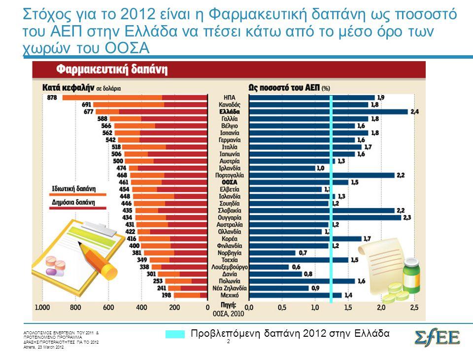 Άλλος ξοδεύει (το κράτος) και άλλος πληρώνει (η Φ/Β) Carryover μέτρων του 2011 (% Φ/Ε, ανατιμολόγηση, λίστα ΜΗΣΥΦΑ, αρνητική λίστα) % κέρδος φαρμακείων 2.5% επί της χονδρικής % Φ/Ε σε 4.9% Υποχρεωτική ηλεκτρονική συνταγογράφηση Συμμετοχή των ασθενών Μείωση τιμών on-patent (3 χαμηλ.), γενοσήμων στο 40%, off-patent στο 50% Εφαρμογή πρωτοκόλλων Rebate 9% €150 εκατ.