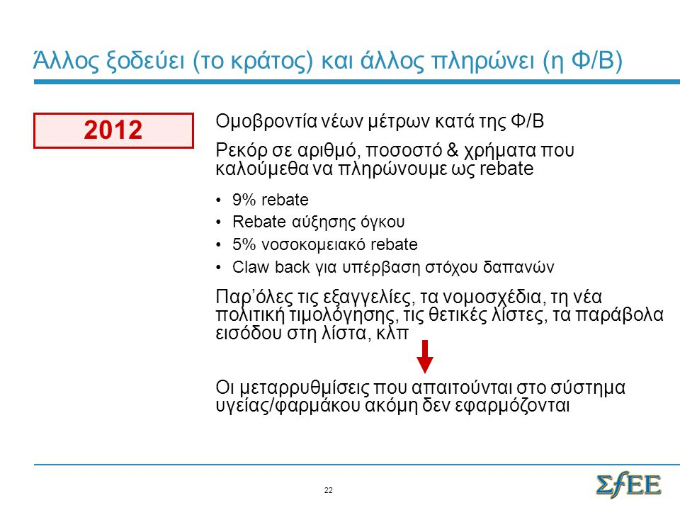 Oμοβροντία νέων μέτρων κατά της Φ/Β Ρεκόρ σε αριθμό, ποσοστό & χρήματα που καλούμεθα να πληρώνουμε ως rebate 9% rebate Rebate αύξησης όγκου 5% νοσοκομ