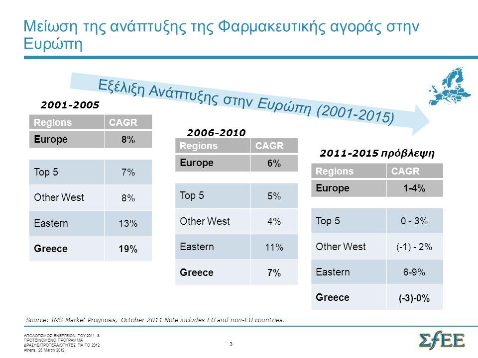 Μείωση της ανάπτυξης της Φαρμακευτικής αγοράς στην Ευρώπη Source: IMS Market Prognosis, October 2011 Note includes EU and non-EU countries.