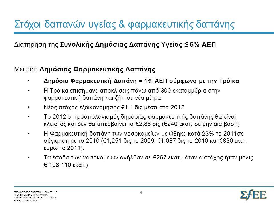  Η ex-factory τιμή συνεχίζει να υπολογίζεται ως ο μέσος όρος των 3 χαμηλότερων τιμών της ΕΕ  Δύο γενικές ανακοστολογήσεις (Ιούλιος 2011 και Νοέμβριος 2011)  Διαδοχικές μειώσεις στην τιμή off-patent και γενοσήμων  Διαδοχικές μειώσεις στο περιθώριο κέρδους των φαρμακεμπόρων στα συνταγογραφούμενα φάρμακα (από 8,4% επί της χονδρικής σε 5,4% το Μάιο του 2011) και στα φάρμακα του Ν.3816 (από 8,4% επί της χονδρικής σε 2,5% επί της νοσοκομειακής το Μάιο του 2011 και σε 2% το Δεκ του 2011)  Το περιθώριο κέρδους των φαρμακοποιών παρέμεινε σταθερό (35% επί της χονδρικής τιμής)  Διαδοχικές μειώσεις στο περιθώριο κέρδους των φαρμακοποιών μόνο για τα φάρμακα του Ν.