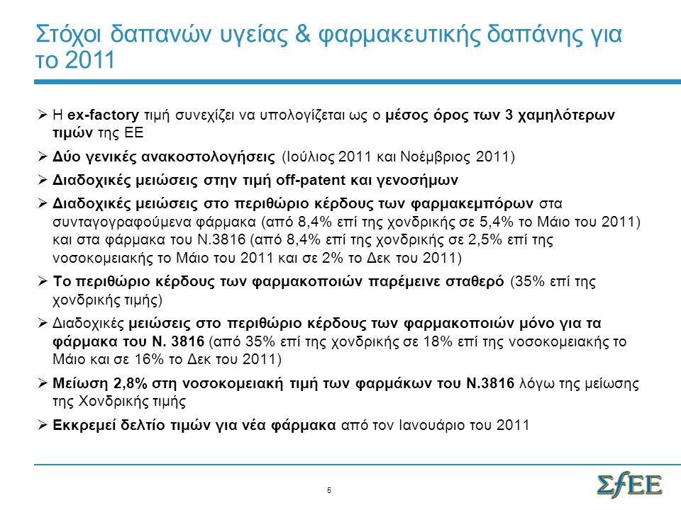 Άλλα Μέτρα Μείωσης της Φαρμακευτικής Δαπάνης που πραγματοποιήθηκαν το 2011  Αλλαγές στην αποζημίωση: θετική λίστα με entry fee € 262 εκατ., αρνητική λίστα, λίστα ΜΥΣΥΦΑ, ανανεωμένη λίστα φαρμάκων Ν.3816  Μηχανισμός rebate για τις φαρμακευτικές εταιρείες (4%@ ex factory και φαρμακοποιούς (~4% μεσοσταθμικά @value turnover)  Νέες πολιτικές προμηθειών / διαγωνισμοί για τα νοσοκομεία.