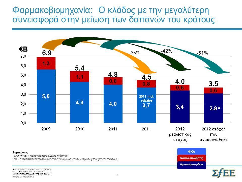 ΑΠΟΛΟΓΙΣΜΟΣ ΕΝΕΡΓΕΙΩΝ ΤΟΥ 2011 & ΠΡΟΤΕΙΝΟΜΕΝΟ ΠΡΟΓΡΑΜΜΑ ΔΡΑΣΗΣ/ΠΡΟΤΕΡΑΙΟΤΗΤΕΣ ΓΙΑ ΤΟ 2012 Athens, 23 March 2012 Προτεινόμενη διαδικασία έκδοσης δελτίου τιμών νέων φαρμάκων 1 ος μήνας 4 ος μήνας 7 ος μήνας 10 ος μήνας 90 μέρες Δ.Τ.