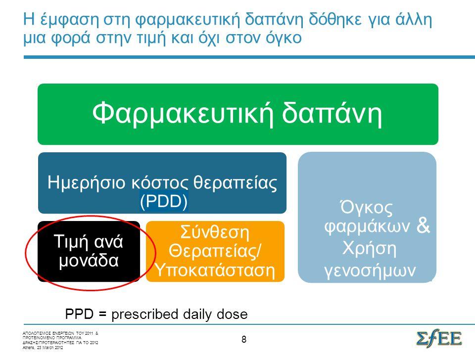 Η έμφαση στη φαρμακευτική δαπάνη δόθηκε για άλλη μια φορά στην τιμή και όχι στον όγκο 8 Φαρμακευτική δαπάνη Ημερήσιο κόστος θεραπείας Τιμή ανά μονάδα Σύνθεση Θεραπείας/ Υποκατάσταση Όγκος φαρμάκων ΑΠΟΛΟΓΙΣΜΟΣ ΕΝΕΡΓΕΙΩΝ ΤΟΥ 2011 & ΠΡΟΤΕΙΝΟΜΕΝΟ ΠΡΟΓΡΑΜΜΑ ΔΡΑΣΗΣ/ΠΡΟΤΕΡΑΙΟΤΗΤΕΣ ΓΙΑ ΤΟ 2012 Athens, 23 March 2012 (PDD) & Χρήση γενοσήμων PPD = prescribed daily dose