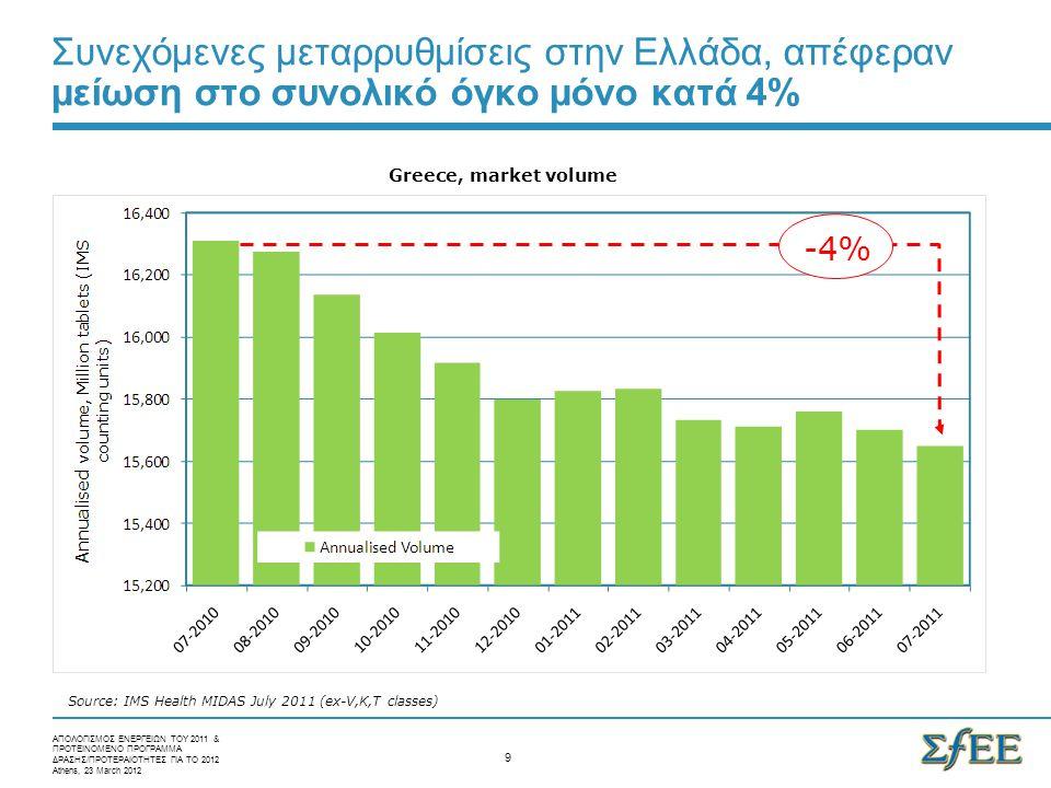 Συνεχόμενες μεταρρυθμίσεις στην Ελλάδα, απέφεραν μείωση στο συνολικό όγκο μόνο κατά 4% Greece, market volume -4% Source: IMS Health MIDAS July 2011 (ex-V,K,T classes) ΑΠΟΛΟΓΙΣΜΟΣ ΕΝΕΡΓΕΙΩΝ ΤΟΥ 2011 & ΠΡΟΤΕΙΝΟΜΕΝΟ ΠΡΟΓΡΑΜΜΑ ΔΡΑΣΗΣ/ΠΡΟΤΕΡΑΙΟΤΗΤΕΣ ΓΙΑ ΤΟ 2012 Athens, 23 March 2012 9