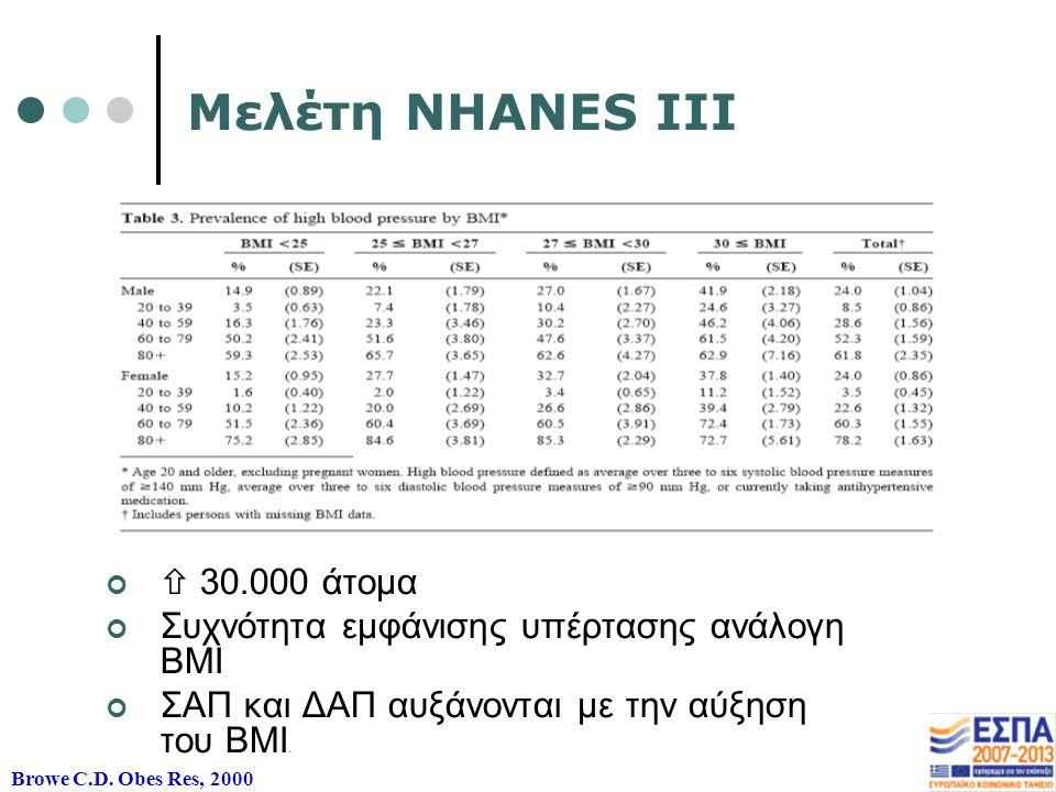 Μελέτη NHANES III  30.000 άτομα Συχνότητα εμφάνισης υπέρτασης ανάλογη ΒΜΙ ΣΑΠ και ΔΑΠ αυξάνονται με την αύξηση του ΒΜΙ.