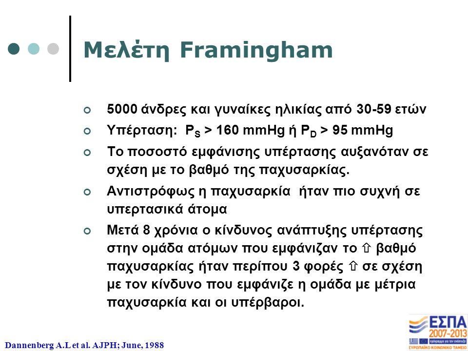 Μελέτη Framingham 5000 άνδρες και γυναίκες ηλικίας από 30-59 ετών Υπέρταση: P S > 160 mmHg ή P D > 95 mmHg Το ποσοστό εμφάνισης υπέρτασης αυξανόταν σε σχέση με το βαθμό της παχυσαρκίας.