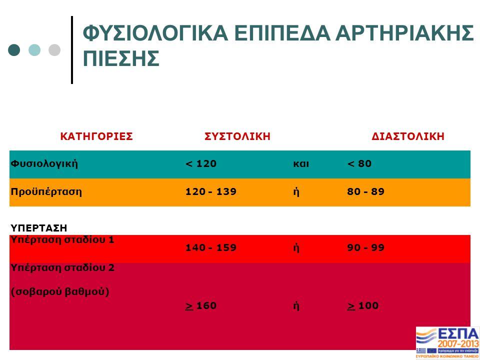 ΦΥΣΙΟΛΟΓΙΚΑ ΕΠΙΠΕΔΑ ΑΡΤΗΡΙΑΚΗΣ ΠΙΕΣΗΣ ΚΑΤΗΓΟΡΙΕΣΣΥΣΤΟΛΙΚΗ ΔΙΑΣΤΟΛΙΚΗ Φυσιολογική< 120και< 80 Προϋπέρταση120 - 139ή80 - 89 ΥΠΕΡΤΑΣΗ Υπέρταση σταδίου 1 140 - 159ή90 - 99 Υπέρταση σταδίου 2 (σοβαρού βαθμού) > 160ή> 100