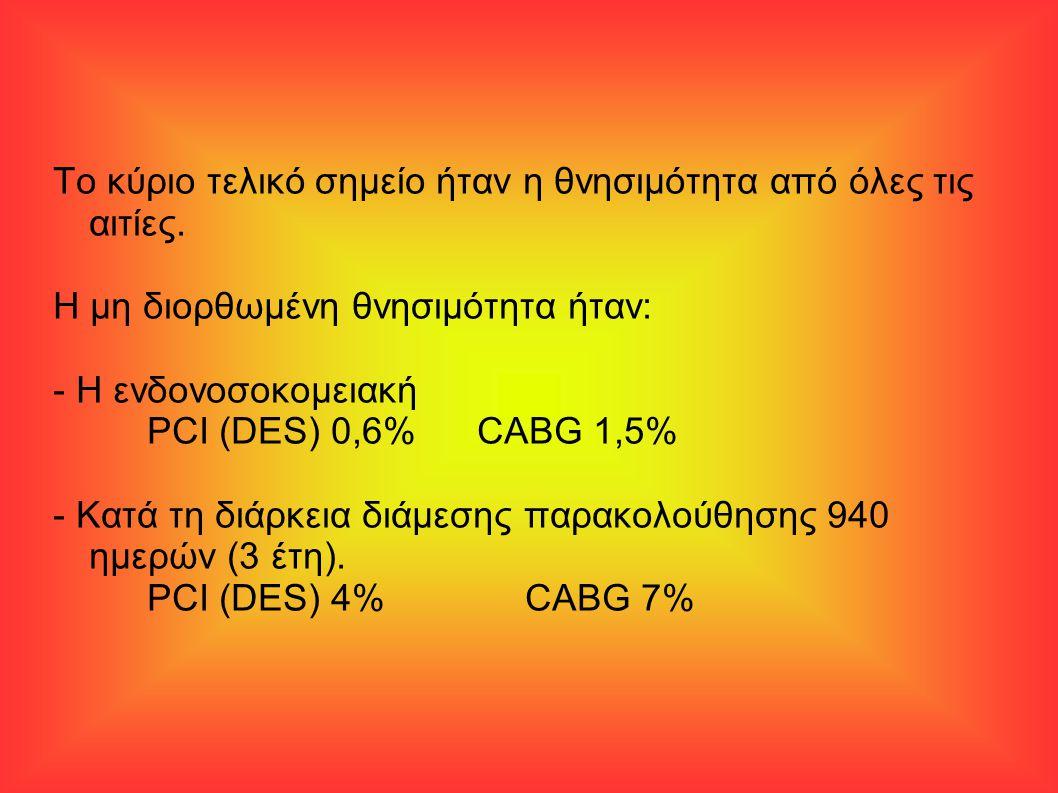 Το κύριο τελικό σημείο ήταν η θνησιμότητα από όλες τις αιτίες. Η μη διορθωμένη θνησιμότητα ήταν: - Η ενδονοσοκομειακή PCI (DES) 0,6%CABG 1,5% - Κατά τ