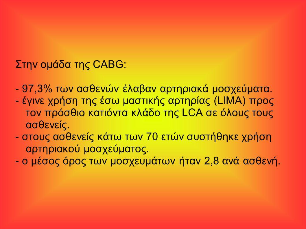 Στην ομάδα της CABG: - 97,3% των ασθενών έλαβαν αρτηριακά μοσχεύματα. - έγινε χρήση της έσω μαστικής αρτηρίας (LIMA) προς τον πρόσθιο κατιόντα κλάδο τ