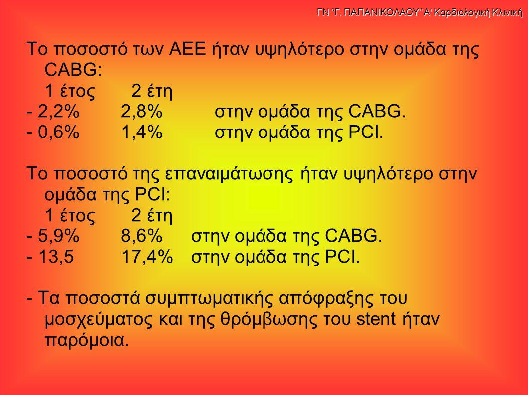 Το ποσοστό των ΑΕΕ ήταν υψηλότερο στην ομάδα της CABG: 1 έτος 2 έτη - 2,2%2,8%στην ομάδα της CABG. - 0,6%1,4%στην ομάδα της PCI. Το ποσοστό της επαναι
