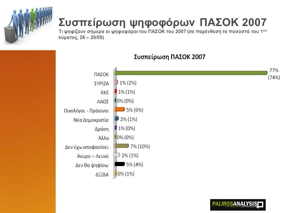 Κατανομή απροσδιόριστης ψήφου Τι ψήφισαν το 2007 όσοι δηλώνουν «Δεν αποφάσισα», «Δεν θα ψηφίσω», «Άκυρο-Λευκό», «ΔΞ/ΔΑ» (σε παρένθεση τα ποσοστά του 1 ου κύματος, 26 – 29/05)