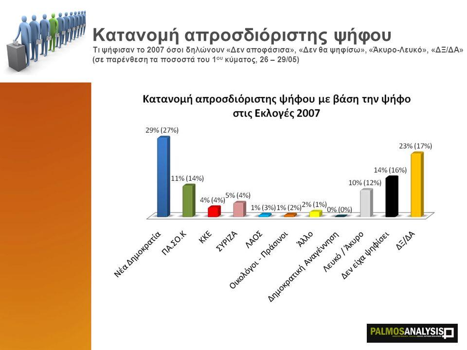 Κατανομή απροσδιόριστης ψήφου Τι ψήφισαν το 2007 όσοι δηλώνουν «Δεν αποφάσισα», «Δεν θα ψηφίσω», «Άκυρο-Λευκό», «ΔΞ/ΔΑ» (σε παρένθεση τα ποσοστά του 1