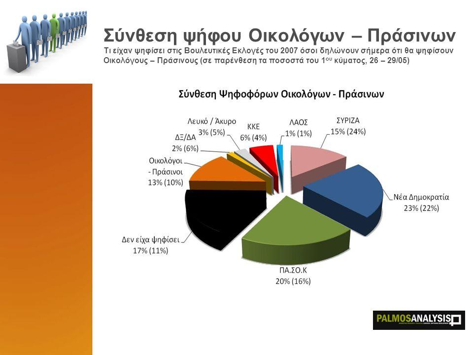 Συσπειρώσεις ΚΚΕ – ΣΥΡΙΖΑ Τι ψηφίζουν σήμερα οι ψηφοφόροι του KKE και του ΣΥΡΙΖΑ του 2007 (σε παρένθεση τα ποσοστά του 1 ου κύματος, 26 – 29/05) Η ανάλυση συσπείρωσης των ψηφοφόρων του ΛΑΟΣ του 2007, δεν είναι επιτρεπτή λόγω μικρής βάσης στο δείγμα (<60 άτομα)