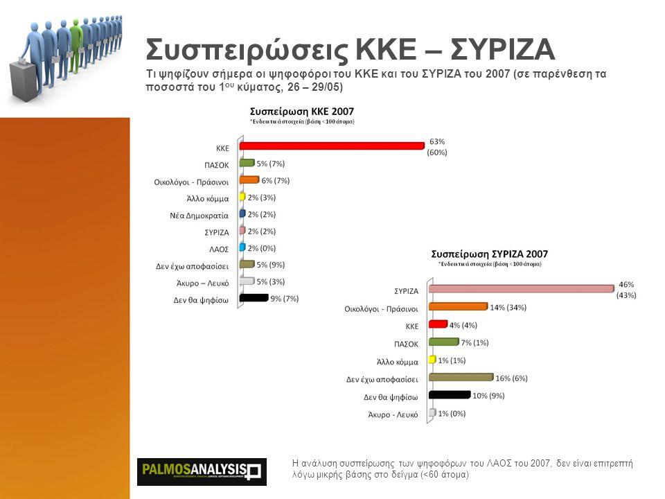 Συσπειρώσεις ΚΚΕ – ΣΥΡΙΖΑ Τι ψηφίζουν σήμερα οι ψηφοφόροι του KKE και του ΣΥΡΙΖΑ του 2007 (σε παρένθεση τα ποσοστά του 1 ου κύματος, 26 – 29/05) Η ανά