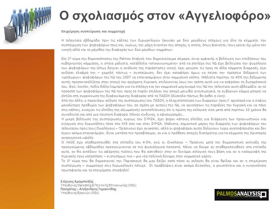 Πανελλαδική Έρευνα Εκλογικής Συμπεριφοράς – 2o κύμα 29/05-01/06 Ευρωεκλογές 2009