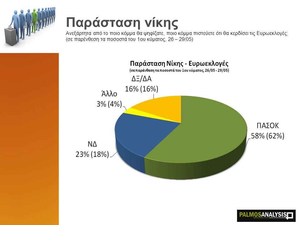 Παράσταση νίκης Ανεξάρτητα από το ποιο κόμμα θα ψηφίζατε, ποιο κόμμα πιστεύετε ότι θα κερδίσει τις Ευρωεκλογές; (σε παρένθεση τα ποσοστά του 1ου κύματ