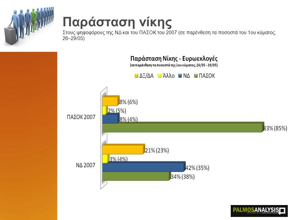 Παράσταση νίκης Στους ψηφοφόρους της ΝΔ και του ΠΑΣΟΚ του 2007 (σε παρένθεση τα ποσοστά του 1ου κύματος, 26–29/05)